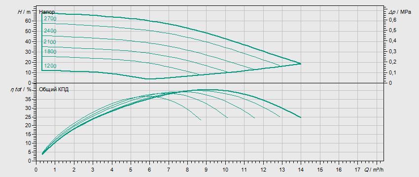 Гидравлические характеристики насоса Wilo MVISE 806-1/16/E/3-2-3G артикул: 4225630((2526595))