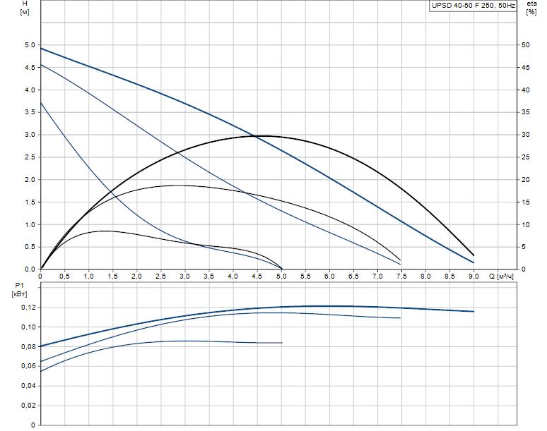 Гидравлические характеристики насоса Grundfos UPSD 40-50 F 250 1x230V 50Hz 12H PN6/10 артикул: 95906423