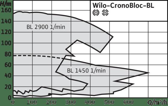 CronoBloc-BL
