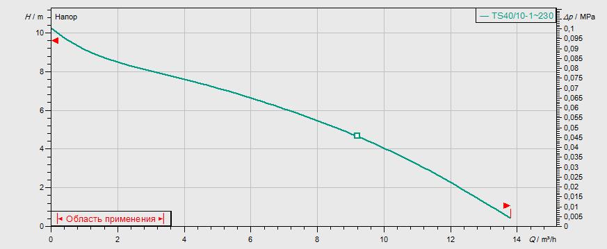 Гидравлические характеристики насоса Wilo TS 40/10 1-230-50-2-10M KA. артикул: 2063926()