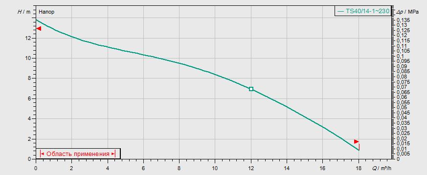 Гидравлические характеристики насоса Wilo TS 40/14 3-400-50-2-10M KA. артикул: 2063931()
