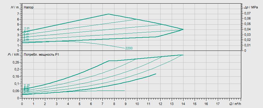 Гидравлические характеристики насоса Wilo STRATOS-Z 40/1-8 RG PN16 артикул: 2069737()