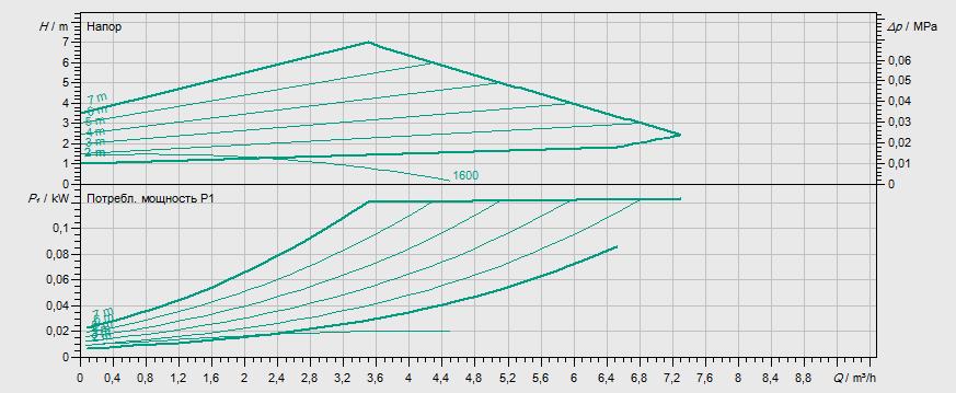 Гидравлические характеристики насоса Wilo STRATOS-Z 25/1-8 RG артикул: 2090469()