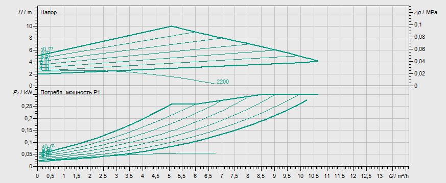Гидравлические характеристики насоса Wilo STRATOS-Z 30/1-12 PN6/10 артикул: 2090471()
