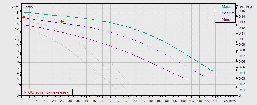 Гидравлические характеристики насоса Wilo TOP-SD 80/15 DM PN6 артикул: 2165569((2080094))