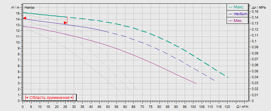 Гидравлические характеристики насоса Wilo TOP-SD 80/15 DM PN10 артикул: 2165570((2080095))