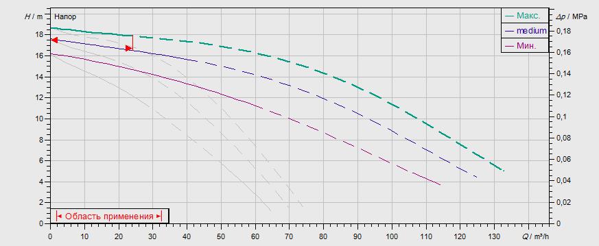 Гидравлические характеристики насоса Wilo TOP-SD 80/20 DM PN6 артикул: 2165571((2080096))