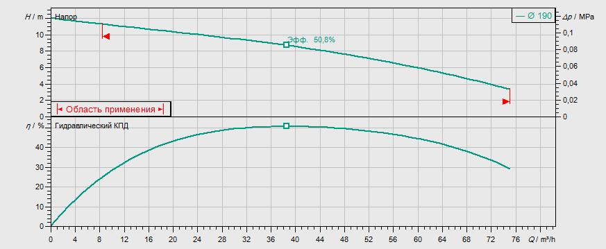 Гидравлические характеристики насоса Wilo REXA FIT V06DA-628/EAD1-4-T0025-540-O артикул: 2780009((6064717))