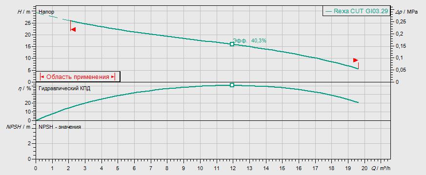 Гидравлические характеристики насоса Wilo REXA CUT GI03.29/S-M15-2-523/P артикул: 2780030((6075982))