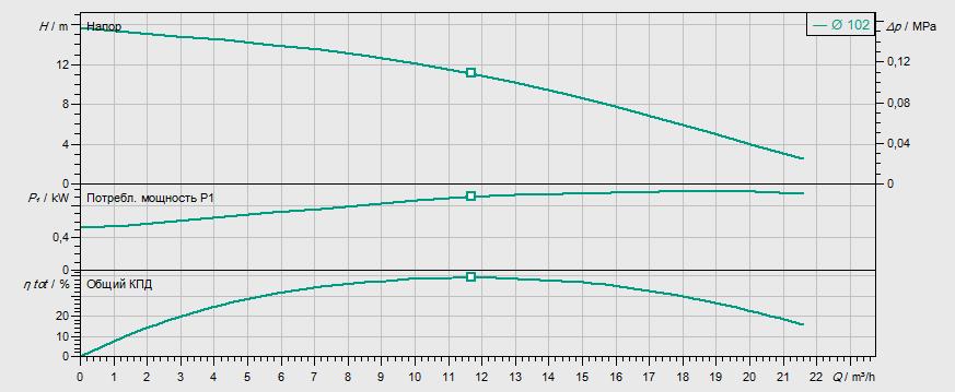 Гидравлические характеристики насоса Wilo TMT 32M113/7,5Ci артикул: 2780032((6070087))
