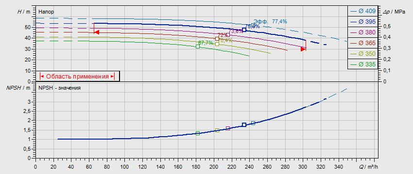 Гидравлические характеристики насоса Wilo NL 125/400-45-4-12 артикул: 2786919()