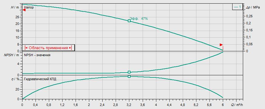 Гидравлические характеристики насоса Wilo MHI 203-2/V/1-230-50-2 артикул: 4015678()