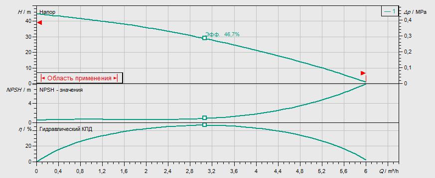 Гидравлические характеристики насоса Wilo MHI 204-2/V/1-230-50-2 артикул: 4015680()