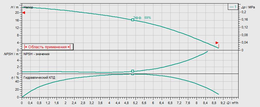 Гидравлические характеристики насоса Wilo MHI 402-2/V/1-230-50-2 артикул: 4015686()