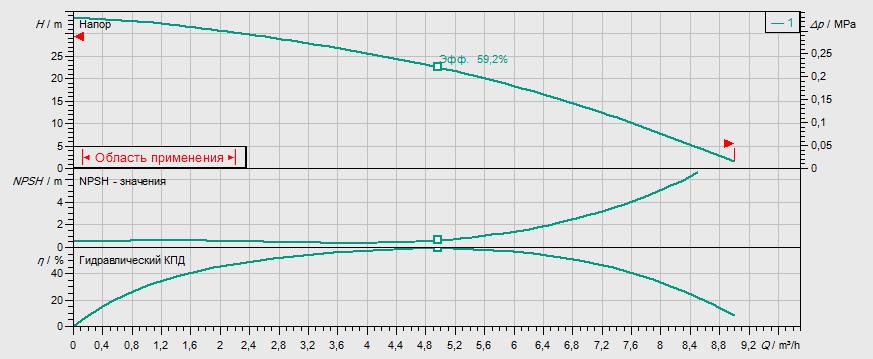 Гидравлические характеристики насоса Wilo MHI 403-2/V/1-230-50-2 артикул: 4015688()