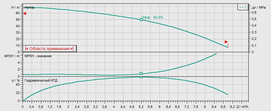 Гидравлические характеристики насоса Wilo MHI 406-2/V/1-230-50-2 артикул: 4015694()
