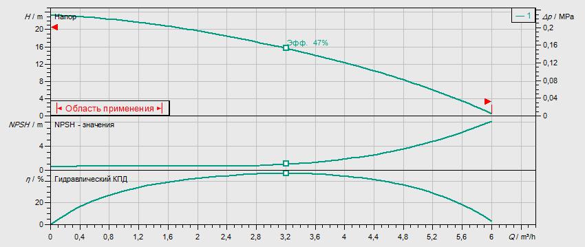 Гидравлические характеристики насоса Wilo MHI 202-1/E/1-230-50-2 артикул: 4024282()