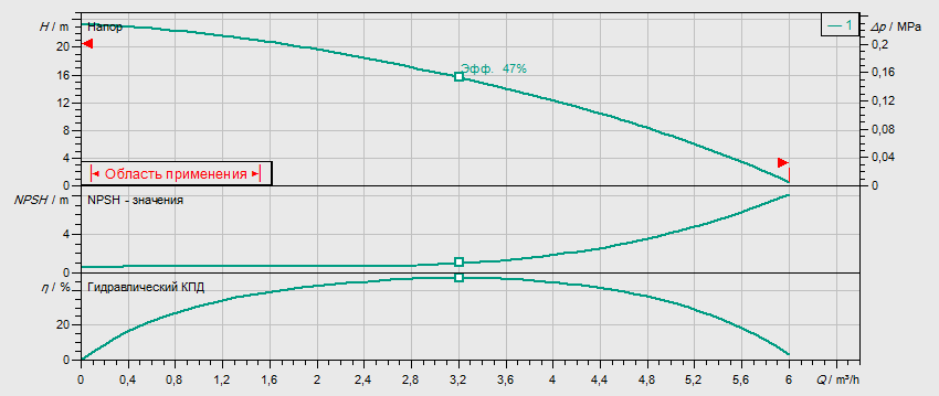 Гидравлические характеристики насоса Wilo MHI 202-1/E/3-400-50-2 артикул: 4024283()