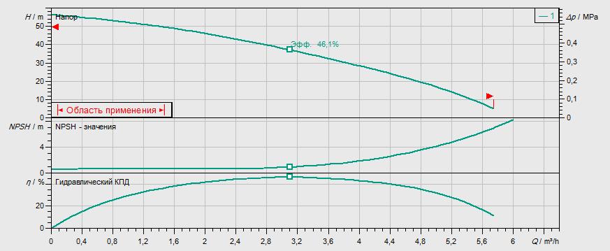 Гидравлические характеристики насоса Wilo MHI 205-1/E/1-230-50-2 артикул: 4024288()