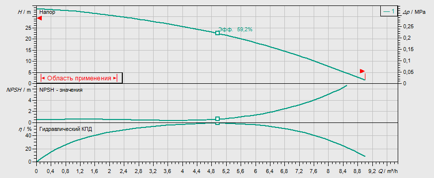 Гидравлические характеристики насоса Wilo MHI 403-1/E/3-400-50-2 артикул: 4024295()