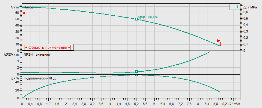 Гидравлические характеристики насоса Wilo MHI 406-1/E/1-230-50-2 артикул: 4024300()