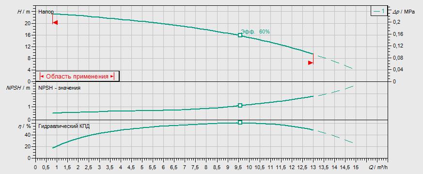 Гидравлические характеристики насоса Wilo MHI 802-1/E/1-230-50-2 артикул: 4024302()