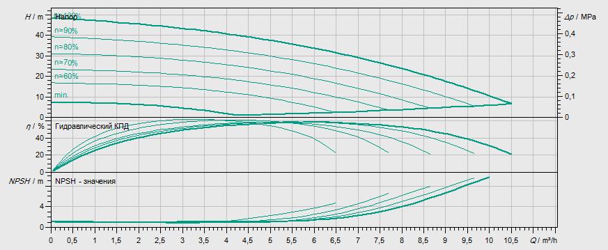 Гидравлические характеристики насоса Wilo MHIE 206N-1/E/3-2-2G артикул: 4073102()