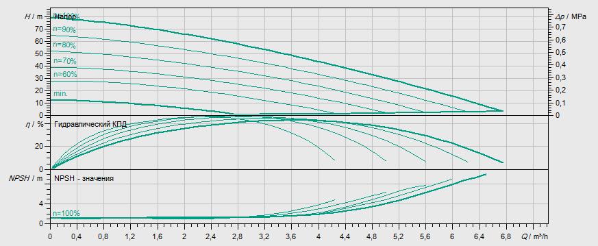 Гидравлические характеристики насоса Wilo MHIE 404N-1/E/3-2-2G артикул: 4073105()