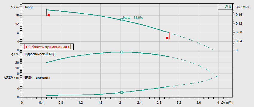 Гидравлические характеристики насоса Wilo MHIL 102-E-1-230-50-2 артикул: 4083883()