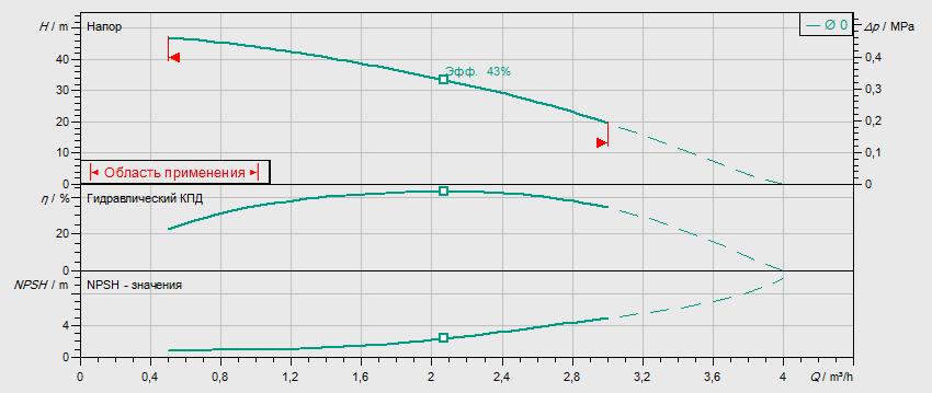 Гидравлические характеристики насоса Wilo MHIL 105-E-3-400-50-2 артикул: 4083889()