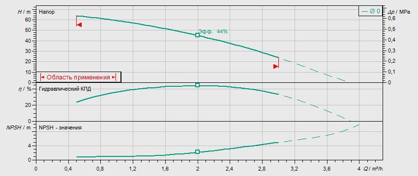 Гидравлические характеристики насоса Wilo MHIL 107-E-3-400-50-2 артикул: 4083892()