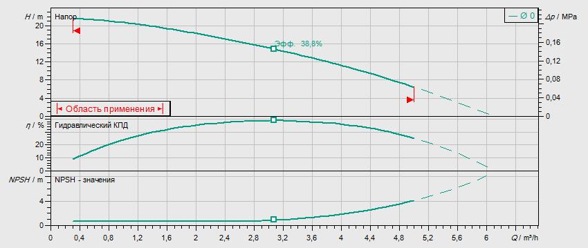 Гидравлические характеристики насоса Wilo MHIL 302-E-3-400-50-2 артикул: 4083895()