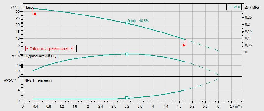 Гидравлические характеристики насоса Wilo MHIL 303-E-1-230-50-2 артикул: 4083896()