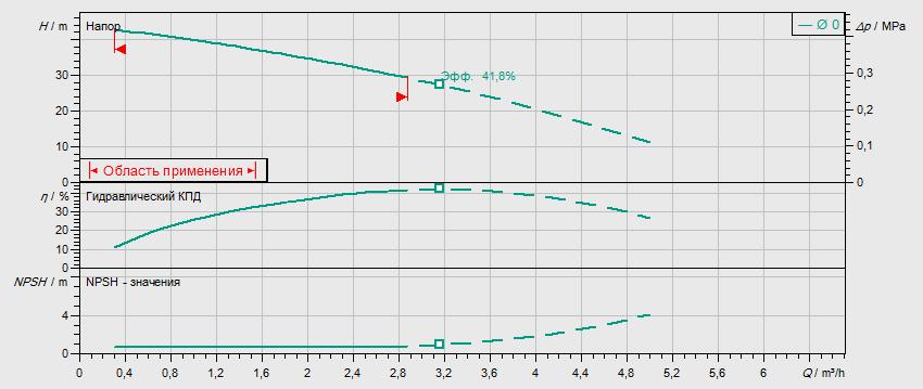 Гидравлические характеристики насоса Wilo MHIL 304-E-1-230-50-2 артикул: 4083898()