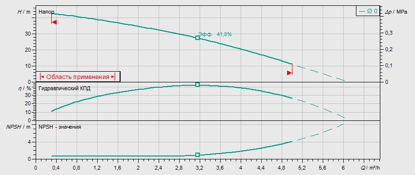 Гидравлические характеристики насоса Wilo MHIL 304-E-3-400-50-2 артикул: 4083899()