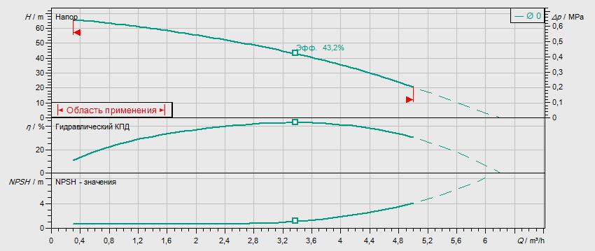 Гидравлические характеристики насоса Wilo MHIL 306-E-1-230-50-2 артикул: 4083902()