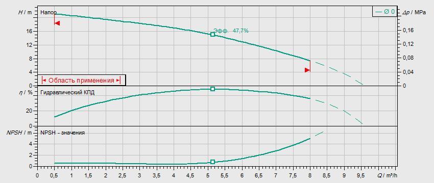 Гидравлические характеристики насоса Wilo MHIL 502-E-1-230-50-2 артикул: 4083904()