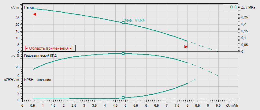 Гидравлические характеристики насоса Wilo MHIL 503-E-3-400-50-2 артикул: 4083907()