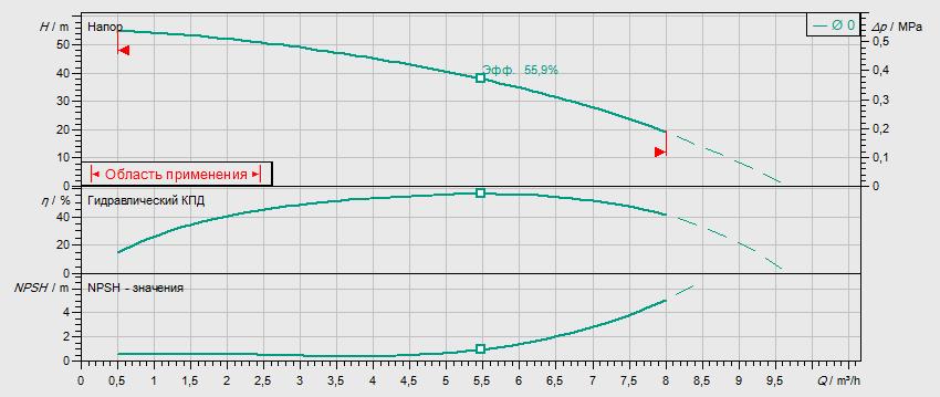 Гидравлические характеристики насоса Wilo MHIL 505-E-1-230-50-2 артикул: 4083910()