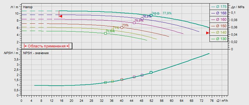 Гидравлические характеристики насоса Wilo NL 65/160-2,2-4-05 артикул: по запросу((4109154))