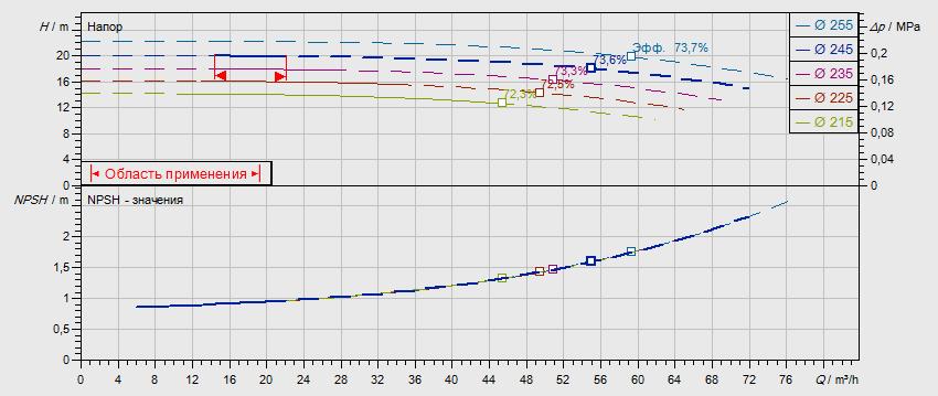 Гидравлические характеристики насоса Wilo NL 65/250-2,2-4-05 артикул: по запросу((4109190))