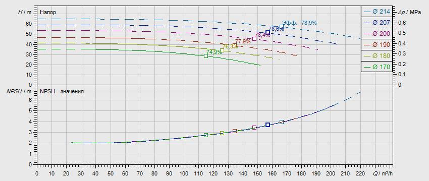 Габаритные размеры насоса Wilo NL 80/200-15-2-12 артикул: 2786936((4109253))