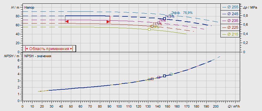 Гидравлические характеристики насоса Wilo NL 80/250-30-2-05 артикул: по запросу((4109274))