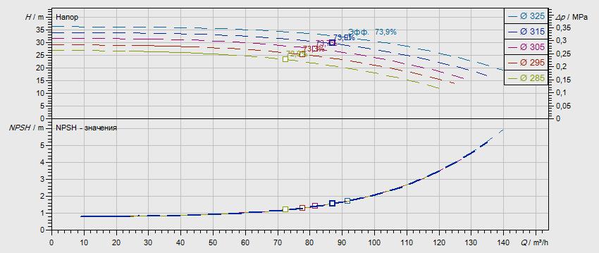 Гидравлические характеристики насоса Wilo NL 80/315-5,5-4-05 артикул: по запросу((4109282))
