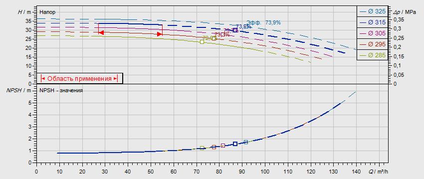 Гидравлические характеристики насоса Wilo NL 80/315-7,5-4-05 артикул: по запросу((4109284))