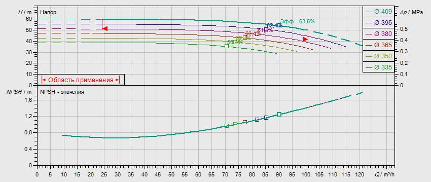 Гидравлические характеристики насоса Wilo NL 80/400-22-4-05 артикул: по запросу((4109298))