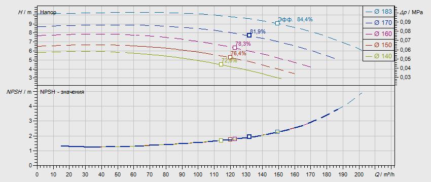 Гидравлические характеристики насоса Wilo NL 100/160-2,2-4-12 артикул: по запросу((4109303))