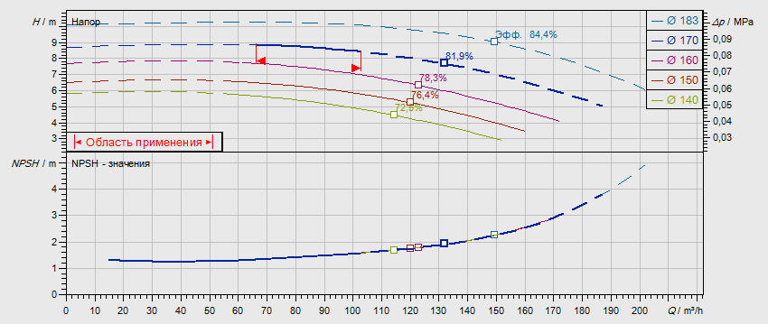 Гидравлические характеристики насоса Wilo NL 100/160-3-4-05 артикул: по запросу((4109304))