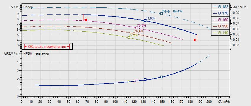 Гидравлические характеристики насоса Wilo NL 100/160-4-4-12 артикул: по запросу((4109307))