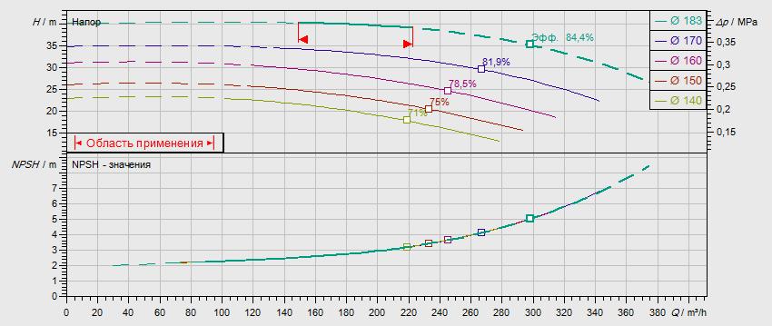 Габаритные размеры насоса Wilo NL 100/160-30-2-12 артикул: 2796506((4109315))